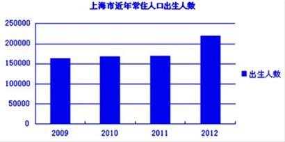 内蒙古人口统计_上海历年人口统计