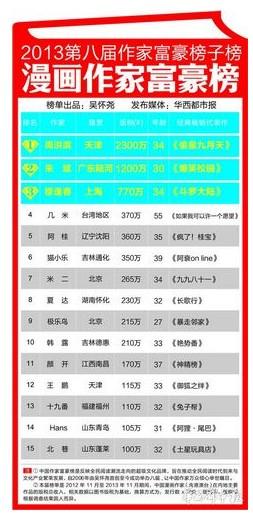 """今日2013第八届中国作家富豪榜品牌子榜单――\""""漫画作家..."""