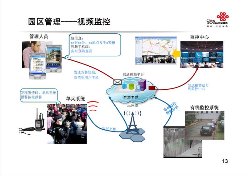 上海联通_上海联通智慧园区【14】--上海频道--人民网