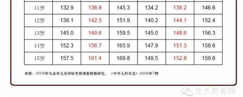 网名每年多长高8-12厘米?上海健高免费提供1旺孩子最的财女生图片