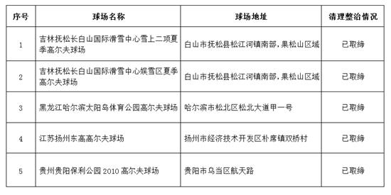 多部委联合公布5个违法违规高尔夫球场取缔结果