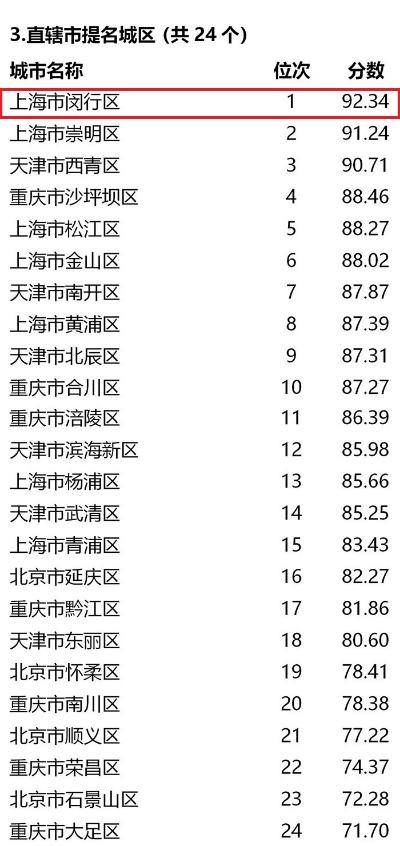 全国文明城市提名城市年度测评结果公布闵行位列直辖市提名城区第一