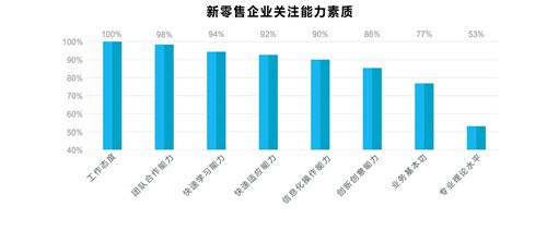 """""""新零售""""催生新岗位上海高校推出""""中本贯通模式""""市场营销(新"""