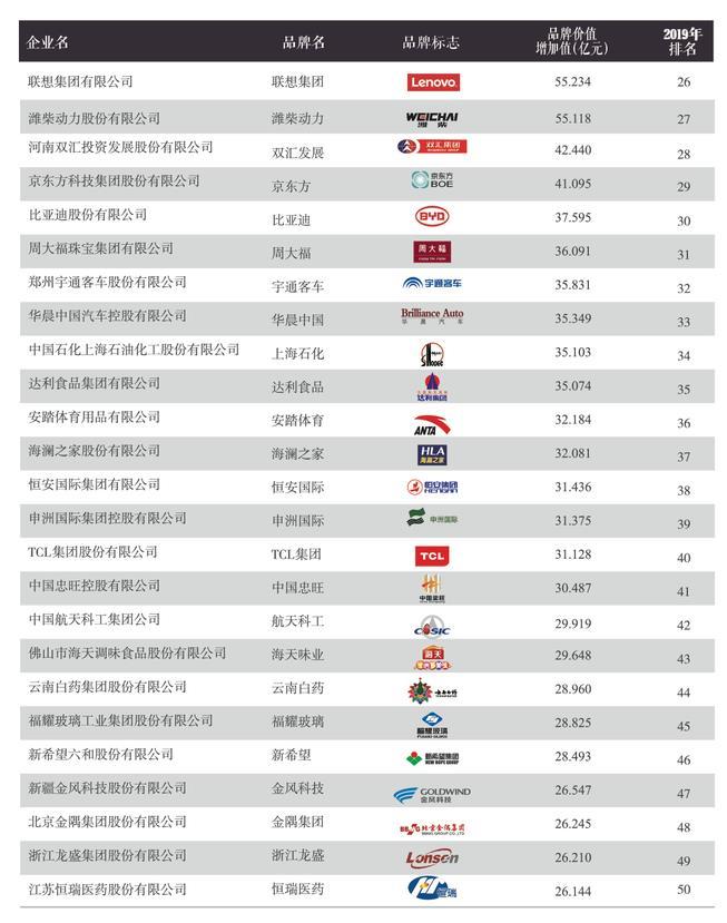 外滩·中国制造业品牌创新价值榜TOP100前十分别为:中国移动、上海汽车、华为投资、百度中国、中国魏桥铝电员工论坛电信、茅台股份等;制造业榜TOP100前十分别为:上海汽车、华为投资、贵州茅台、美的集团、中国中车、珠海格力、东风汽车、安徽海螺、宝山钢铁、北京汽车