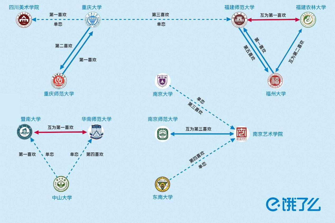 """外卖代表我的心!平台520数据""""实锤""""沪上三大名校循环""""三角恋"""""""