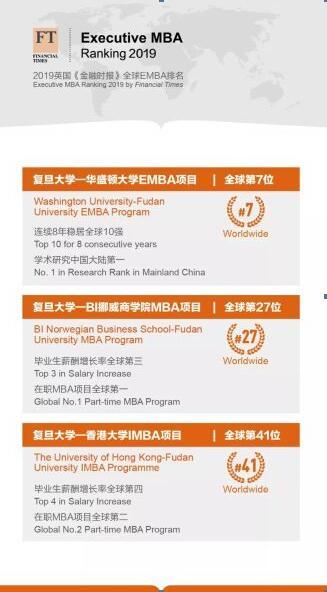 《金融时报》全球EMBA百强排名公布前5项均与中国有关