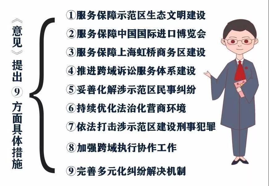 青浦法院发布服务保障实施意见