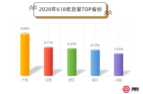 2020年东营gdp排名_2003年东营