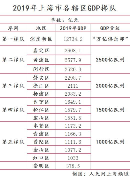 上海各镇gdp_2020年上海市各区GDP排行-数据可视化