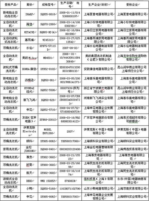 上海:家用洗衣机质量抽查全部合格--上海频道--人民