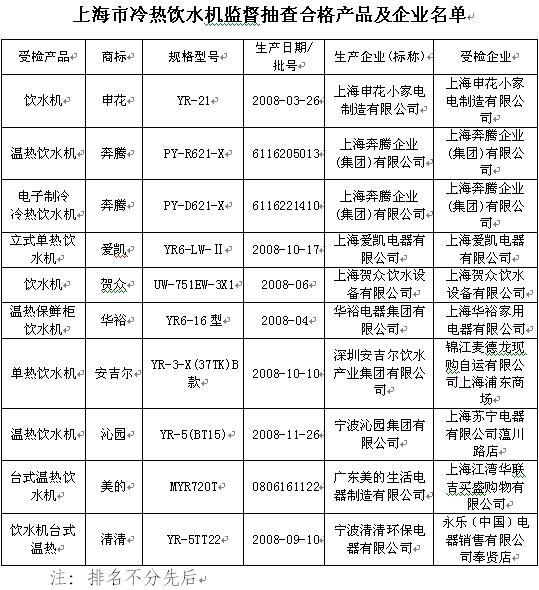 人民网上海频道4月13日电 (记者励漪)上海市质量技术监督局今天公布对市场冷热饮水机产品质量监督抽查结果:12批次产品经检验,不合格2批次,且这2批次产品都同时存在电气安全指标和卫生指标不合格,质量问题严重。   本次抽查,对产品的分类、标志和说明、对触及带电部件的防护、输入功率和电流、发热、工作温度下的泄漏电流和电气强度、耐潮湿/泄漏电流和电气强度、变压器和相关电路的过载保护、非正常工作、稳定性和机械危险、机械强度、结构、内部布线、元件、电源连接和外部软线、外部导线用接线端子、接地措施、螺钉和连接、