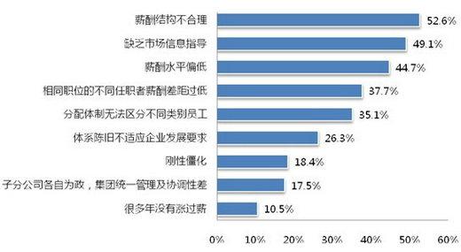 太和顾问调研报告:企业人力资源规划之薪酬福