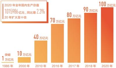 2020年上海预计经济总量_2020年上海外滩图片