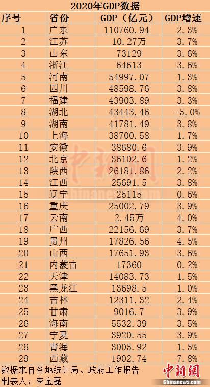 2020年广东gdp总量_2020年广东省各地市GDP排行榜:广州、深圳占全省GDP总量近一半